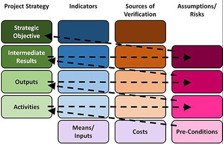 Sample Logical Framework Of Project Proposal from programs.online.american.edu